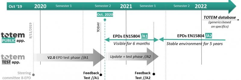 Timeline EPD implementation in TOTEM cropped.jpg