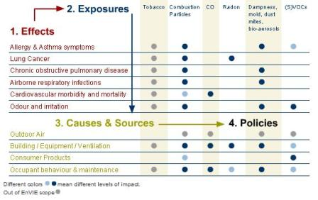 formaldehyde gezondheid