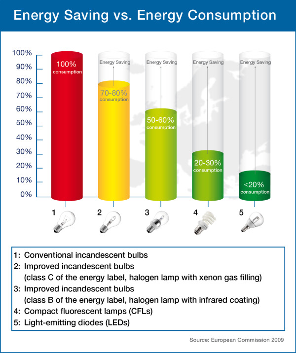 Comparative Diagram Energy Saving Lamps EN