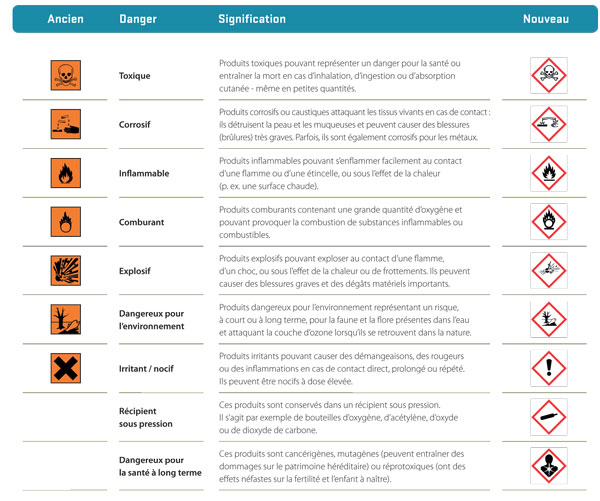 Symboles De Danger Et Leur Signification Spf Sant 233 Publique